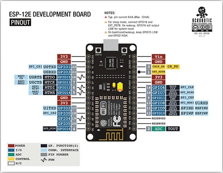 NodeMCU - A Perfect Board for IoT