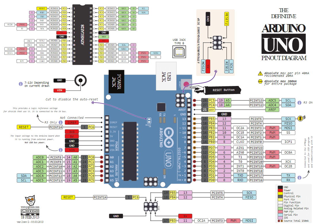 The Full Arduino Uno Pinout Guide [including diagram] Uno Schematic on